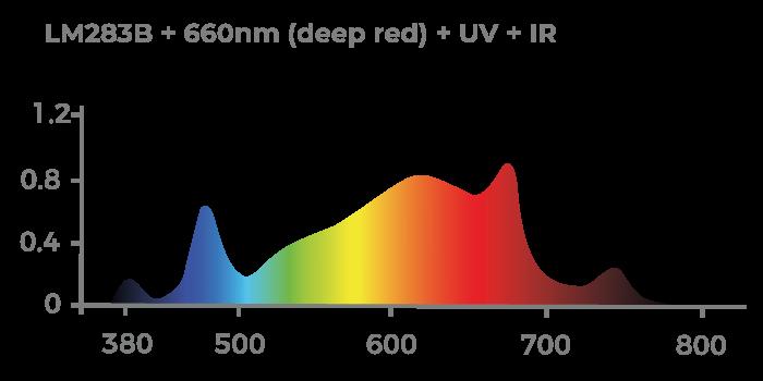 Espectro de Luz CHIP SAMSUNG LM283B com complementação DEEP RED, Ultra-Violeta e InfraVermelho
