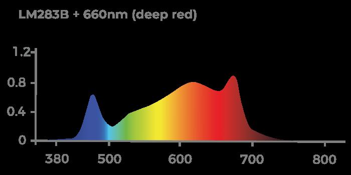 Espectro de Luz CHIP Samsung LM283B com complementação DEEP RED