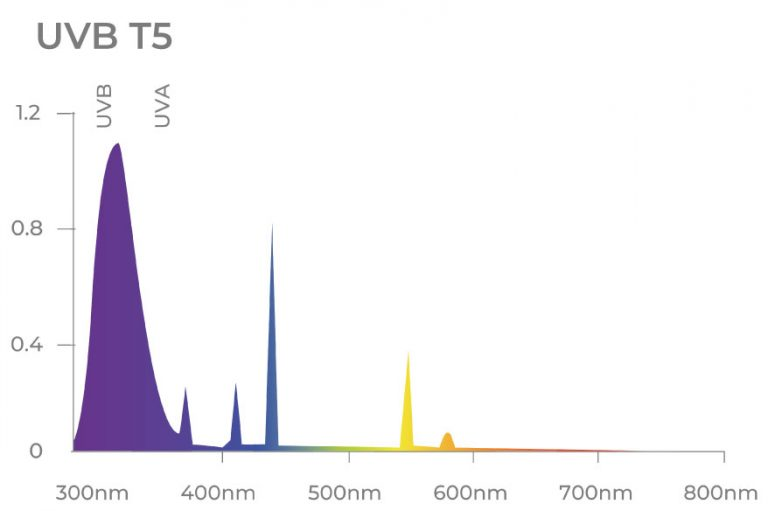 Espectro de Luz Lâmpada Tubular UVB T5 24W, para aplicação de suplementação de ultra-violeta