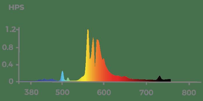 Espectro de Luz Lâmpada HPS