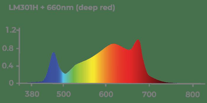 Espectro de Luz CHIP Samsung LM301H com complementação DEEP RED