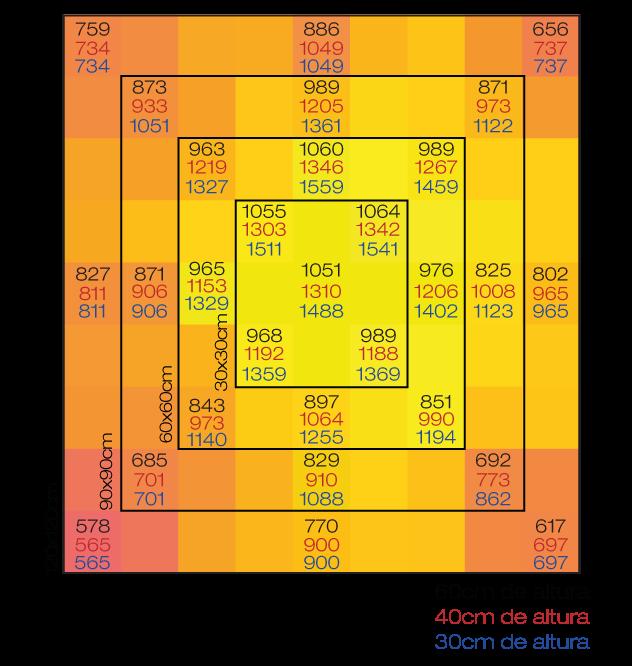 Exemplo de medição de PPFD da MASTER PLANTS: Quantum Board 600W PRO